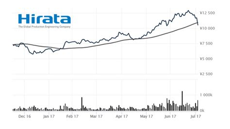 tokyo stock exchange 1st section hirata corporation change in the market listing to the 1st