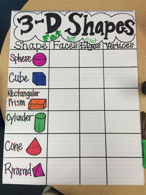 best 25 shape anchor chart ideas on 3 dimensional shapes dimensional shapes and 3d 25 best ideas about shape anchor chart on geometric solids 3d geometric shapes and