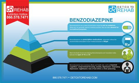 Benzodiazepines For Detox by Benzodiazepine Addiction And Rehabilitation Detox To Rehab