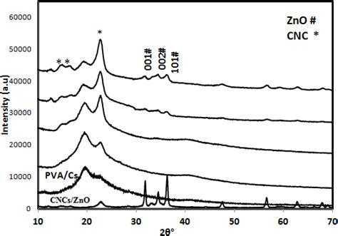 xrd pattern of polyethylene ijms free full text cellulose nanocrystals zno as a