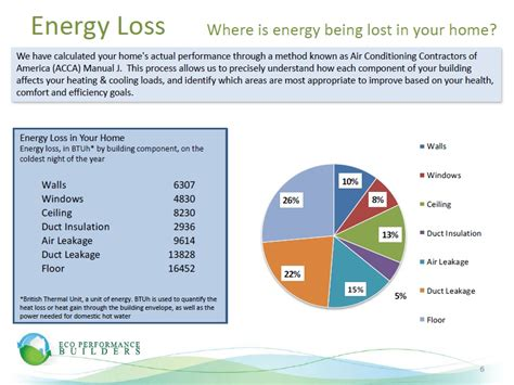 energy audit report template energy audit services concord and bay area