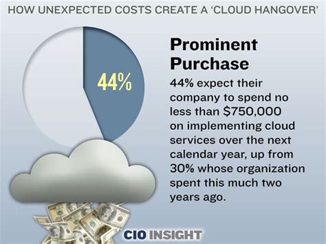 how to make a cloud l how unexpected costs create a cloud hangover