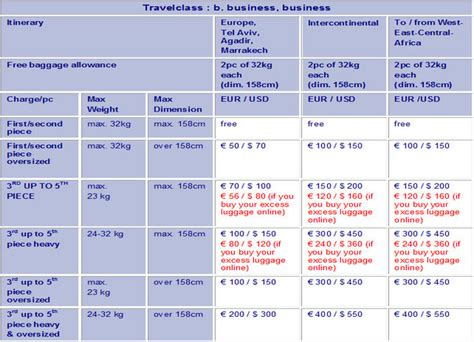 brussels airlines baggage fees 2012 airline baggage fees