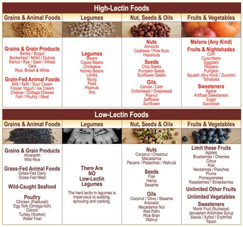 Lectins Gundry Detox Diet by Lectin Foods Drjockers