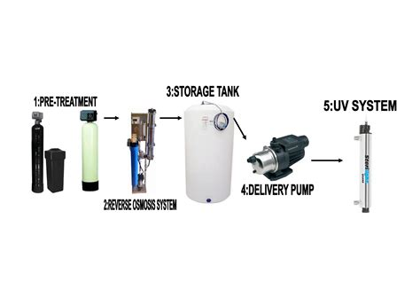 whole house ro system reverse osmosis filtration system for whole house shuangyi zhongge