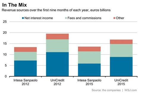 intesa banking intesa and unicredit banking on asset management wsj