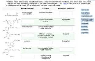 The table below lists several neurotransmitters someneurotransmitter