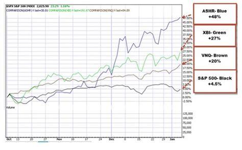 s p index fund etf exchange traded funds funding option selling portfolios