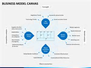 business model template ppt business model canvas powerpoint template sketchbubble 100 powerpoint business model templates