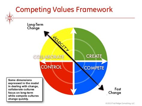 Competing Values Leadership stop doing scrum be agile a leadership guide