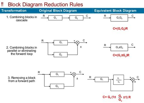 cascade block diagram block diagram overall transferfunction of a multiloop