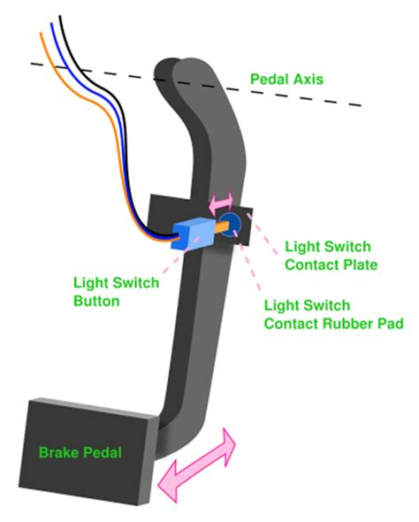 what causes brake lights not to work what are the symptoms and causes of p0504 trouble code in