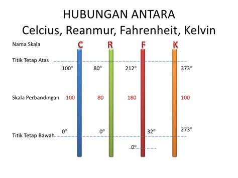 Termometer Skala 100 pemodelan ctl quot suhu dan pengukurannya quot