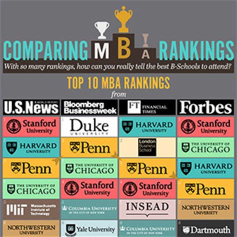 International Mba Programs In The Us by Comparing Mba Rankings International Business Degree Guide