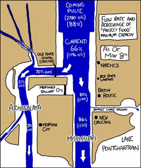 houseboat xkcd army engineers decide to flood homes in order to protect