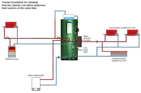 thermal store diagram torrent greenheat ov thermal store gledhill