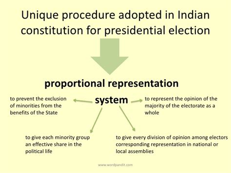 Presidential Election In India 2012 Essay essay on presidential election in i