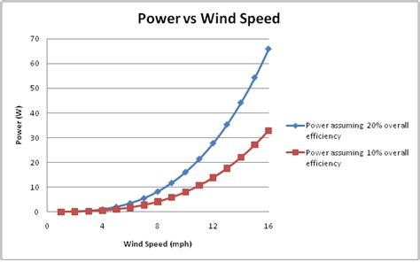 indonesia design wind speed design background and theory sfsuturbine2010