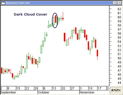 candlestick pattern dark cloud cover piercing line candlestick and dark cloud cover candlestick