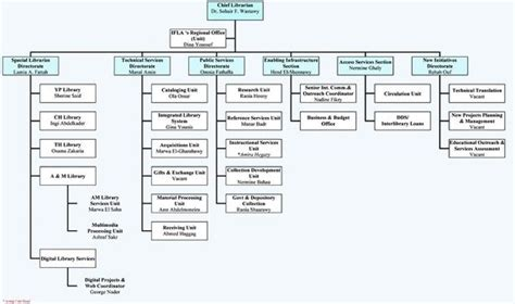 org chart tool what is a tool to create a web based company org