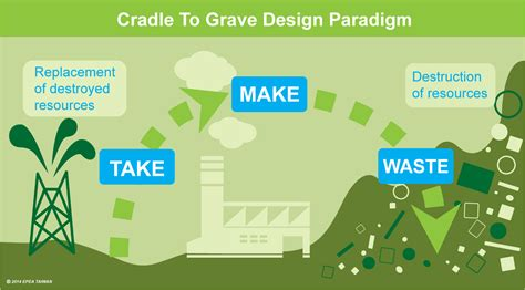 Cradle To Grave cradle to cradle epea intl umweltforschung gmbh taiwan