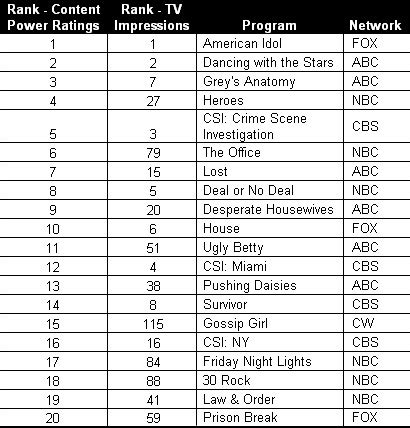 the intern rating beyond nielsen a new rating for tv shows media adage