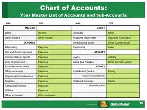 Chart Of Accounts In Quickbooks » Home Design 2017