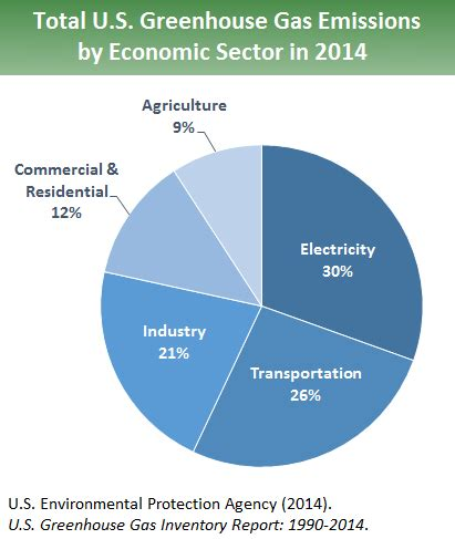 sources of greenhouse gas emissions greenhouse gas ghg emissions us epa