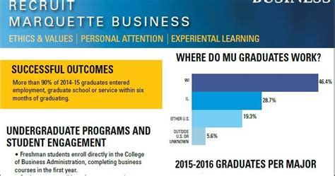 Marquette Mba Application by College Of Business Administration Business Marquette