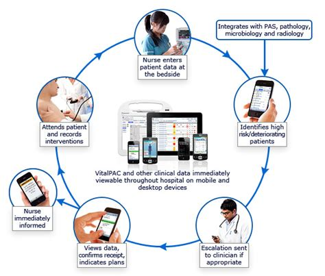 workflow technology in healthcare 67 of apple device sales in uk healthcare market are