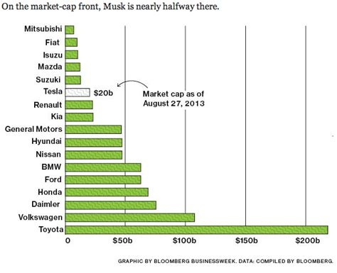 Tesla Projected Stock Price Tesla Motors Worth 20 Billion About 42 Gm S Worth