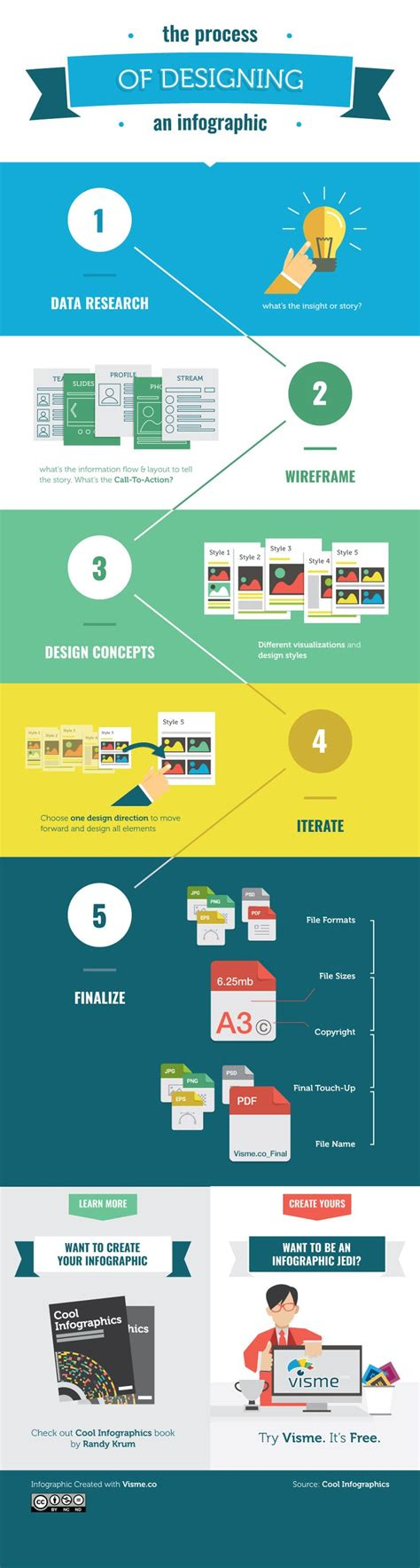 infographic grid layout 25 best ideas about flowchart on pinterest ux ui