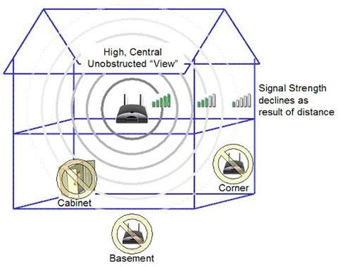 how to boost wi fi signal strength in your home guide