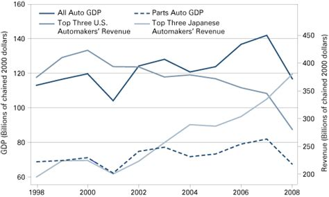 pattern making jobs usa automobile industry automobile industry employment statistics
