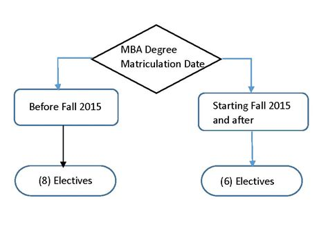 Umb Mba Requirements by Mba Degree Requirements Changes To The Degree And What