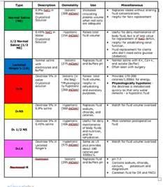 iv colors 25 best nursing iv ideas on cardiac nursing