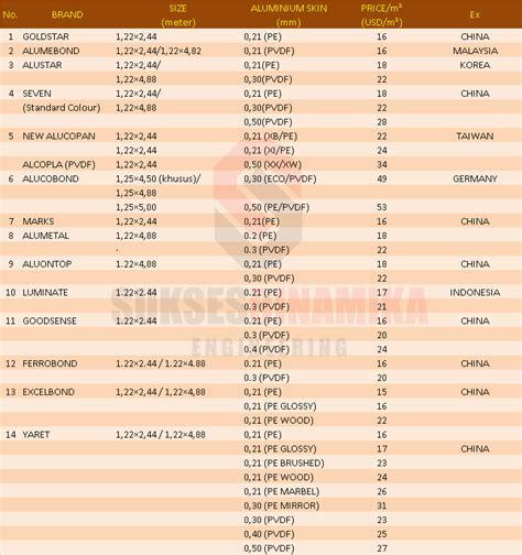 Daftar Wajan Aluminium jual dan pasang aluminium composite panel berbagai merk daftar harga acp seven alucopan