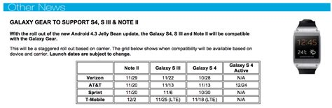 Should Mid 2013 Mba Upgrade To High by Galaxy Gear Support Coming Soon To Galaxy S4 S3 And Note 2