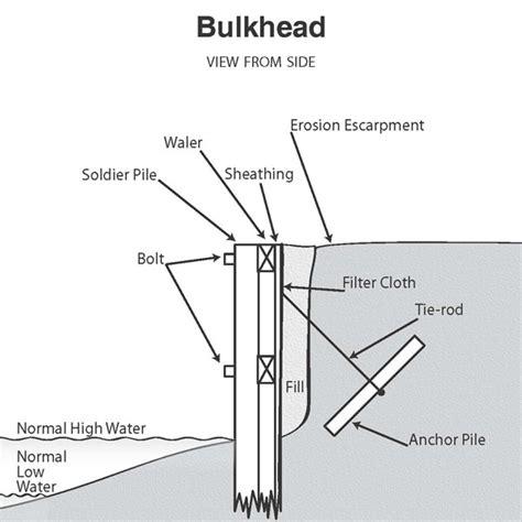 boat architecture definition bulkhead definition northern neck marine construction