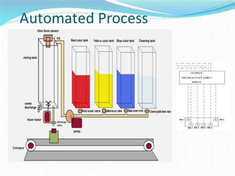 automated paint color mixing machine project plc based paint mixing machine