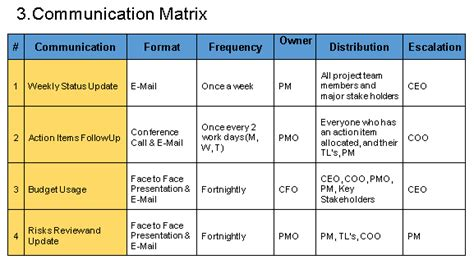 project communication matrix template free project management templates