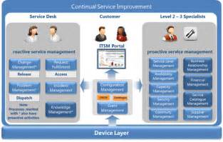 itil support model template end user computing services cani