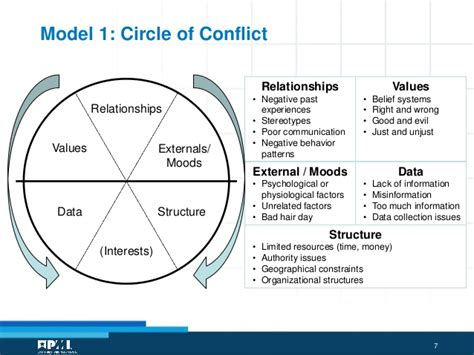 Pattern Of Organizational Conflict | organizational structure essay