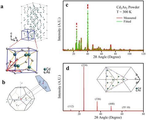 xrd pattern of tetragonal structure crystal structure brillouin zone and the cleaved surface