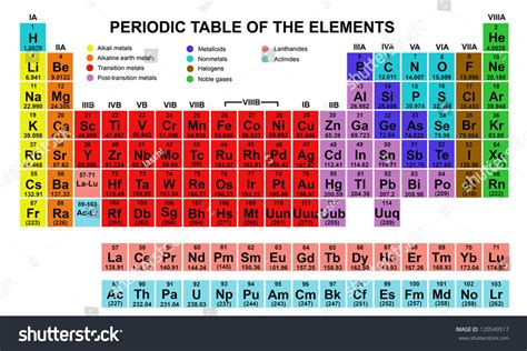periodic table of elements colors color periodic table of the elements stock vector