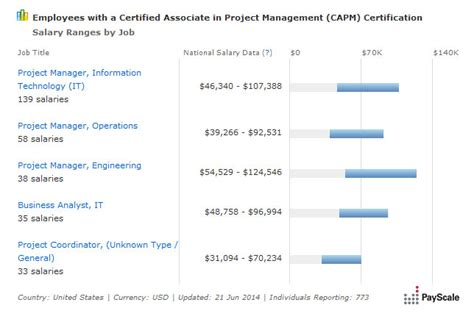 Certified Project Manager With Mba Salary by Average Capm Salary 2018