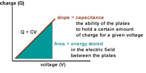 what is the energy stored in the capacitor of a defibrillator charged to physicslab spherical parallel plate and cylindrical capacitors