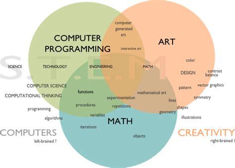 Kaos Programmer Logic And Creativity programming math computersforcreativity