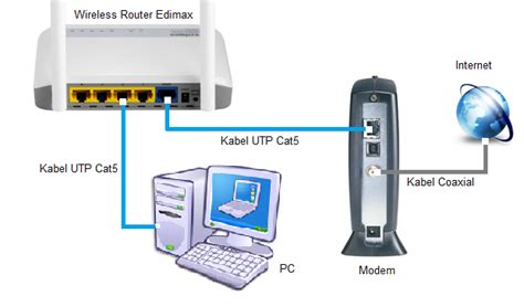 Router Wifi Untuk Media cara setting wireless router edimax untuk dihubungkan ke modem media fastnet all about iot