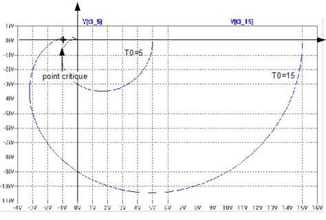 diagramme de bode exercice corrigé si syst 232 mes de contr 244 le en boucle ferm 233 e